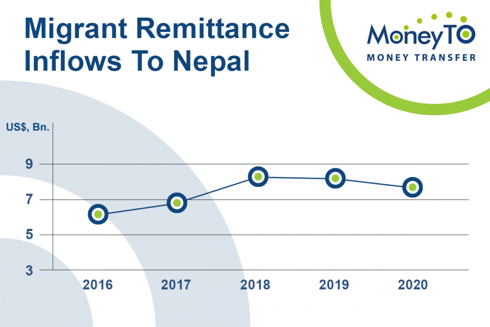 MoneyTO launches money transfers to Nepal